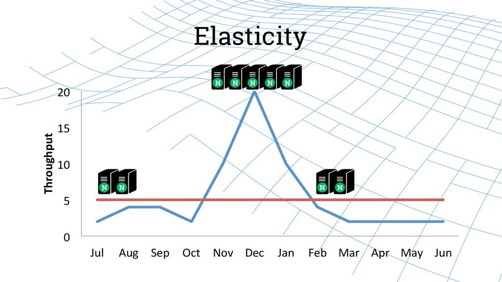 Elasticity 0  5  10  15  20  Jul...