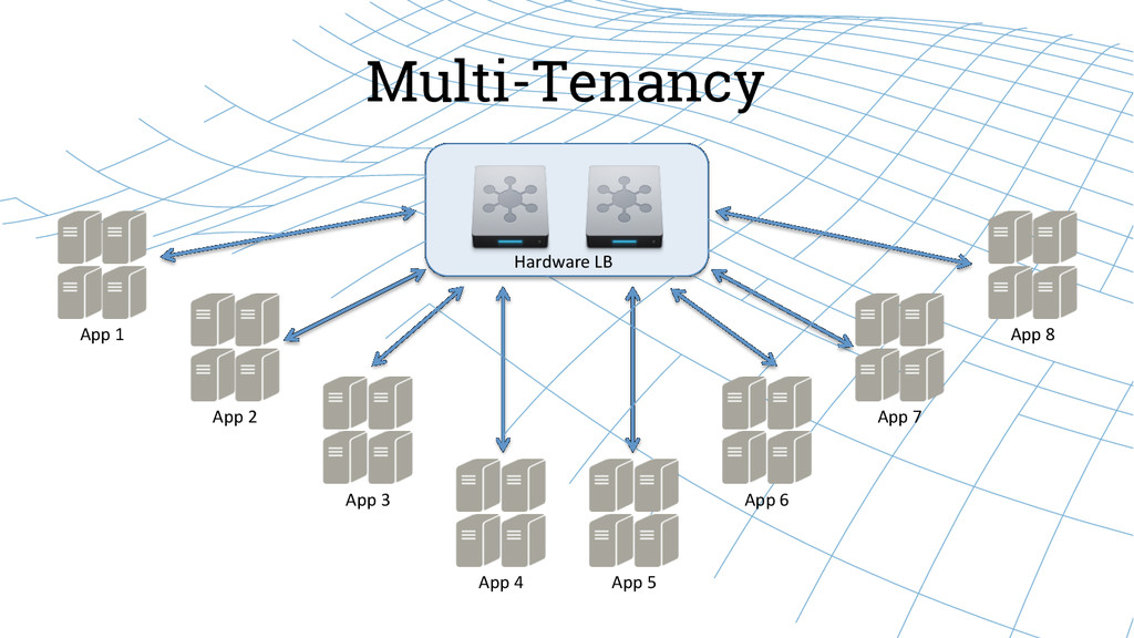 Multi-Tenancy Hardware LB  App 1  A...