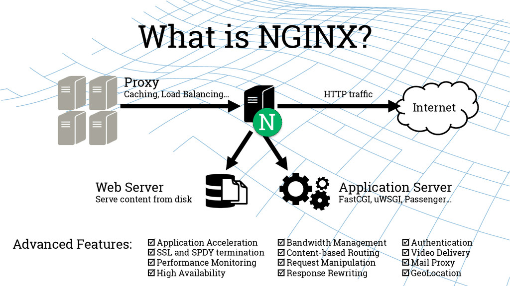 What is NGINX? Internet N Web Server Serve cont...