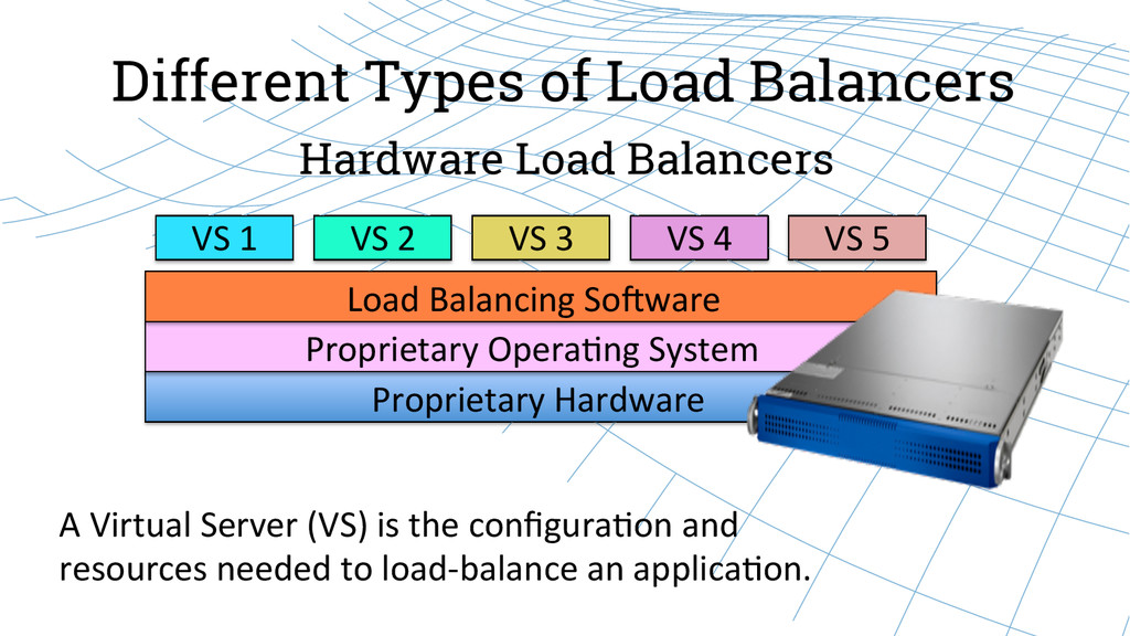 Different Types of Load Balancers Hardware Load...