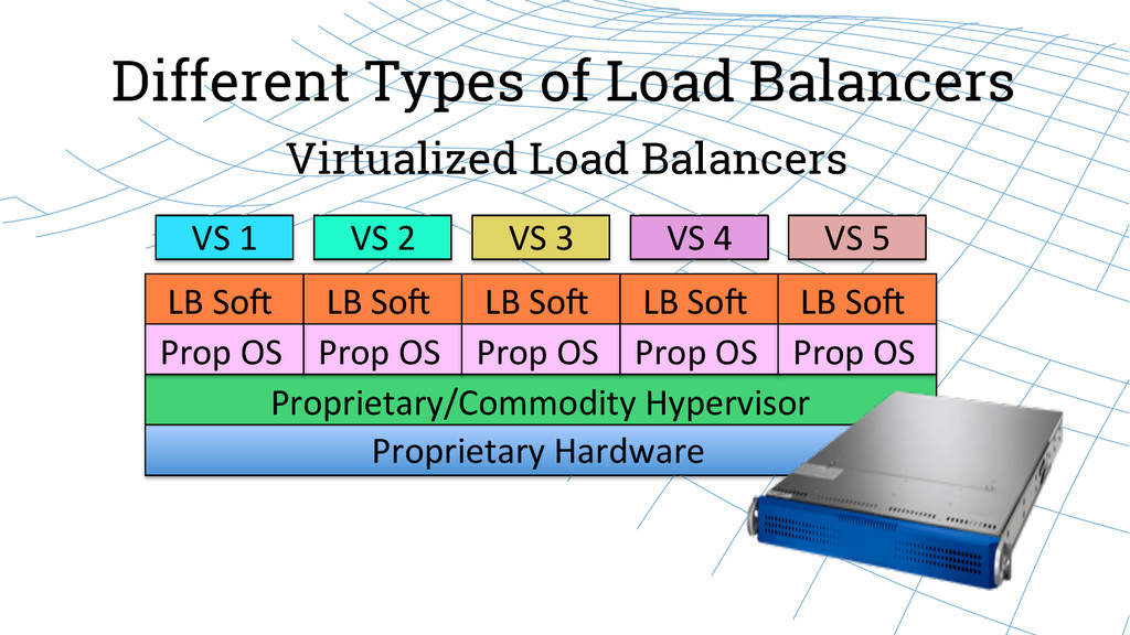 Different Types of Load Balancers Virtualized L...