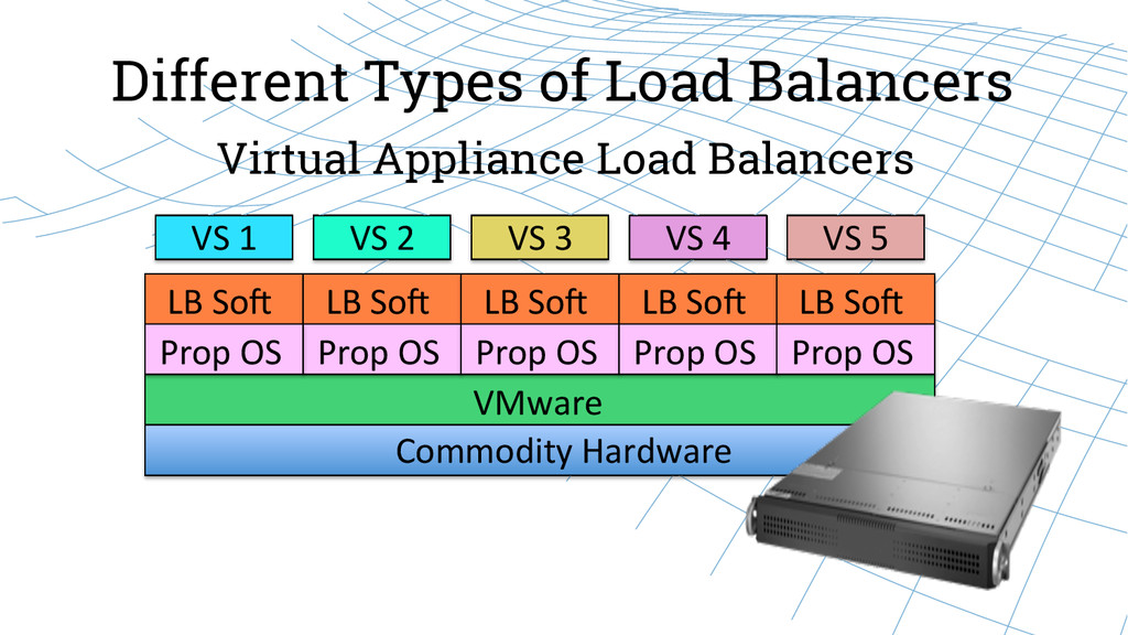 Different Types of Load Balancers Virtual Appli...