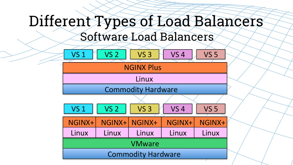 Different Types of Load Balancers Software Load...