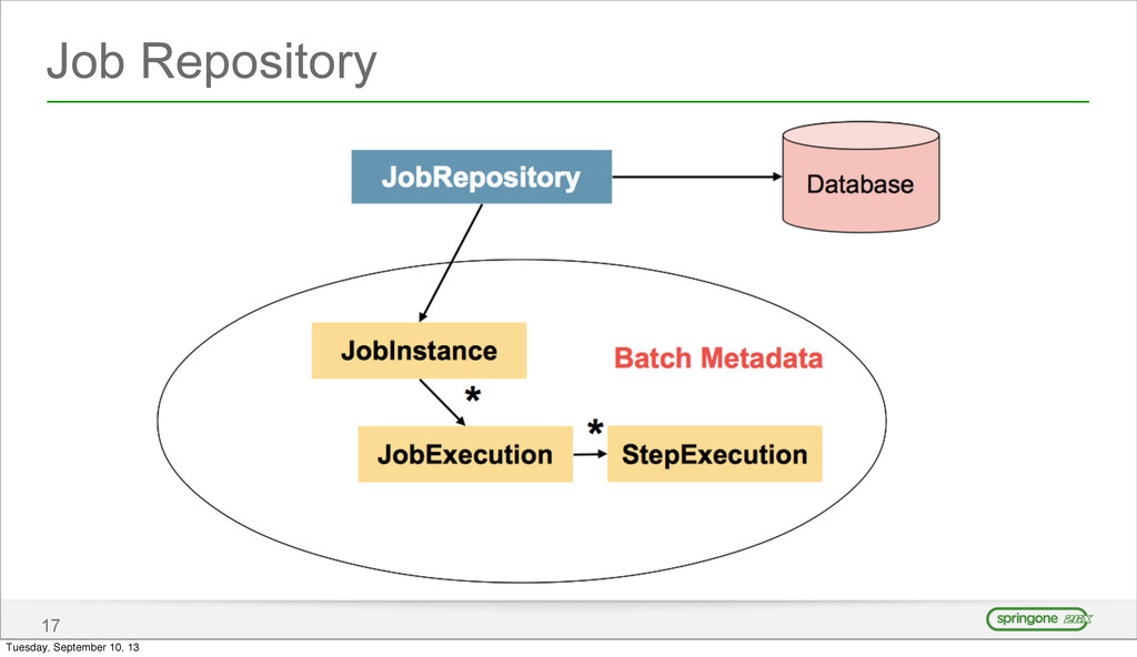 Job Repository 17 Tuesday, September 10, 13