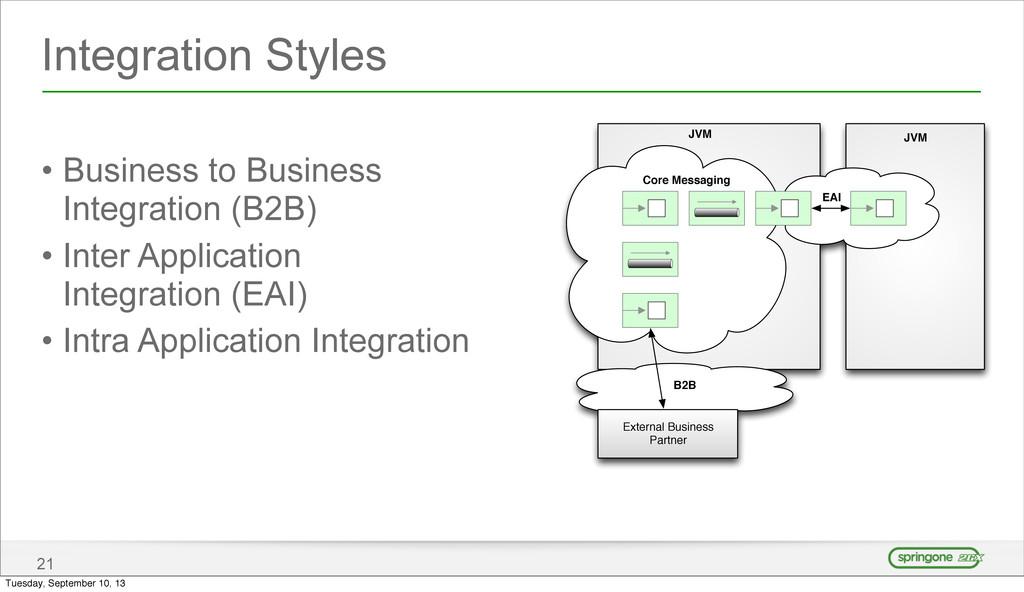 Integration Styles • Business to Business Integ...