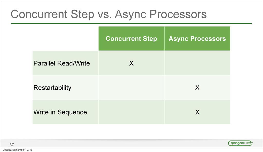 Concurrent Step vs. Async Processors 37 Concurr...