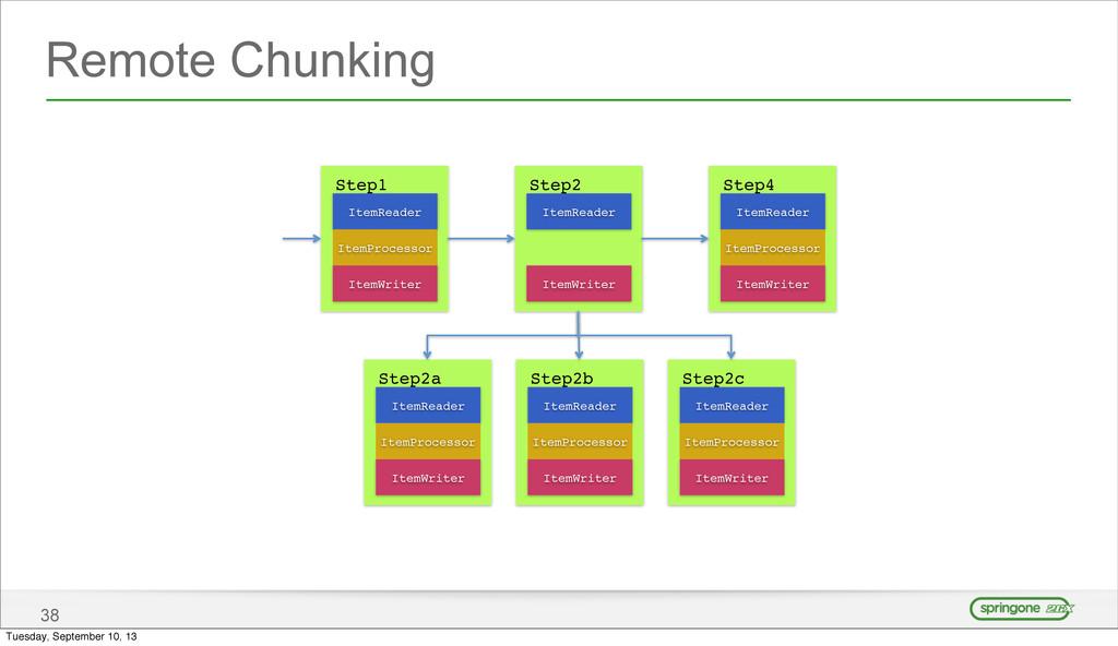 Remote Chunking 38 ItemReader ItemWriter ItemPr...