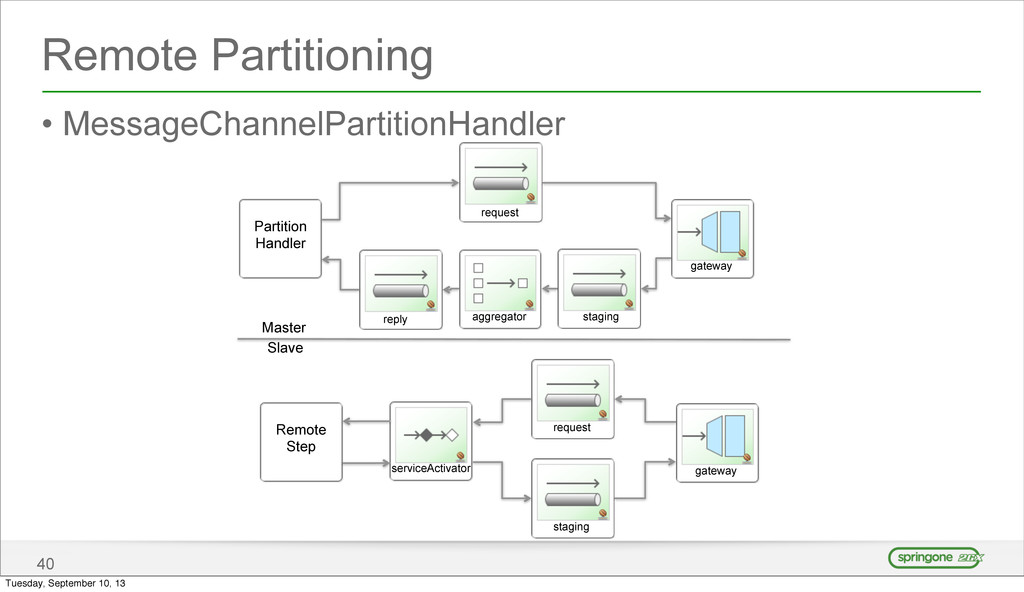 Remote Partitioning • MessageChannelPartitionHa...
