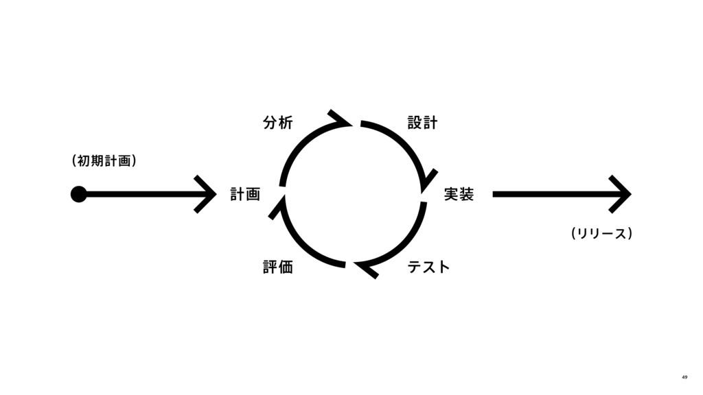 計画 設計 テスト 分析 評価 実装 (初期計画) (リリース) 49
