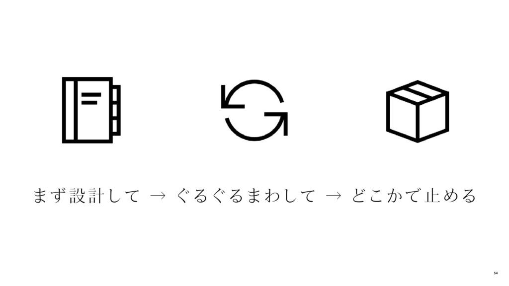 まず 設 計して → ぐるぐるまわして → どこかで 止める 54
