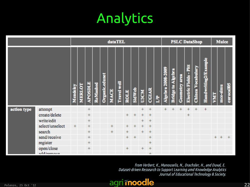 Polenzo, 25 Oct '12 22 22 Analytics from Verber...