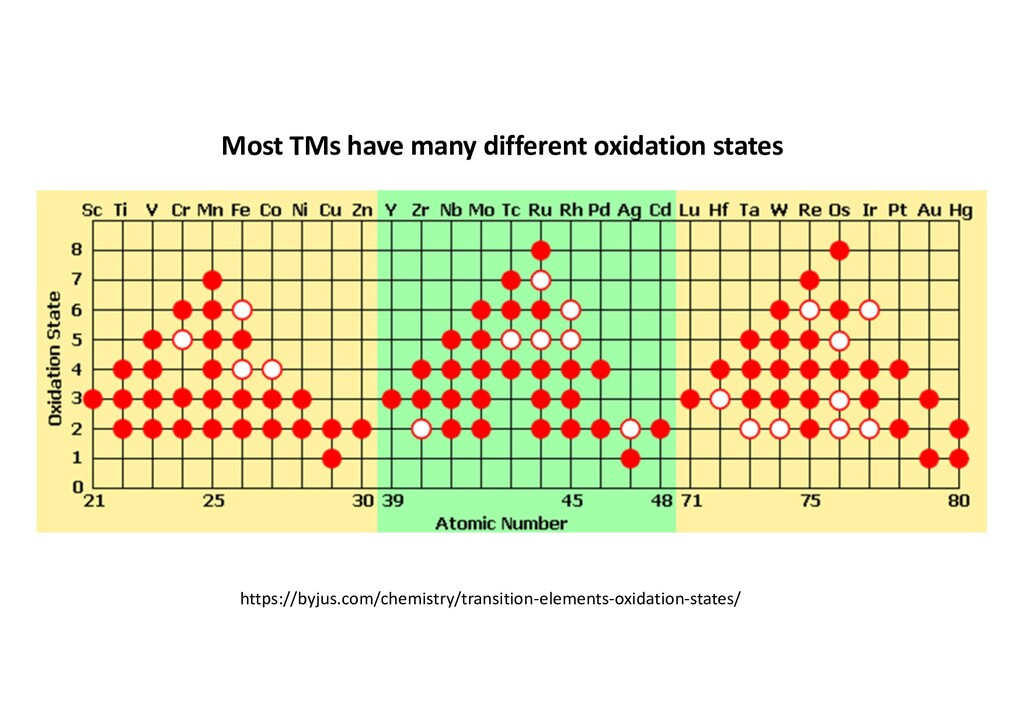 Most TMs have many different oxidation states h...