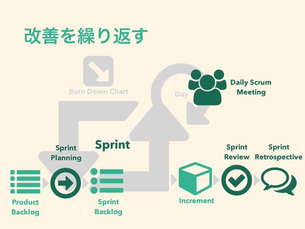 վળΛ܁Γฦ͢ 0 1 Product Backlog 2 Sprint Backlog 3 ...