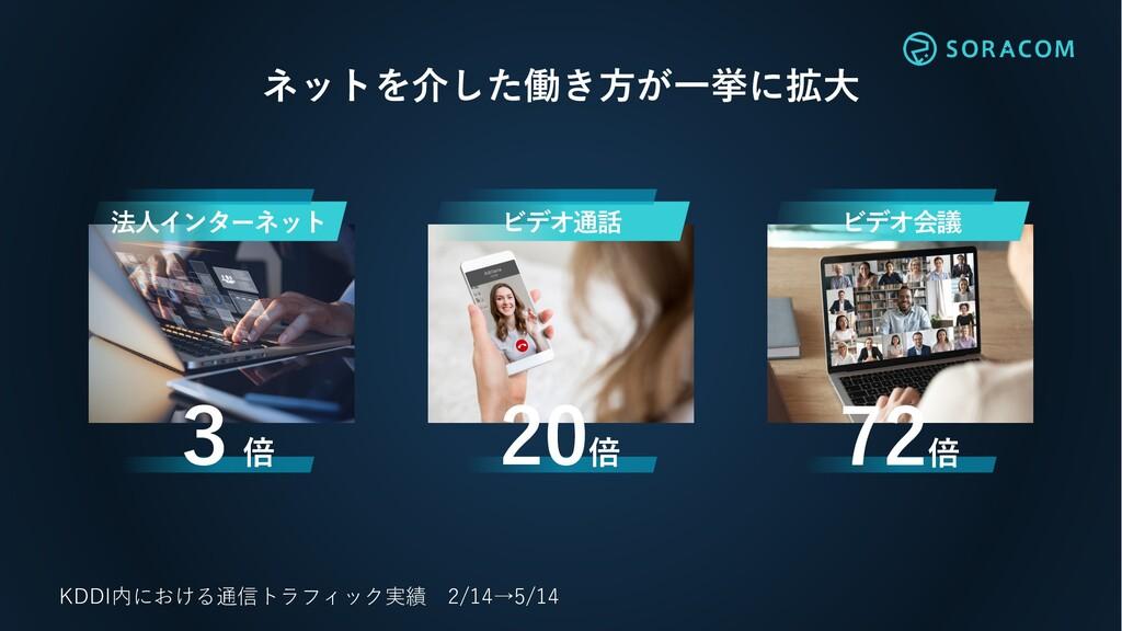 ネットを介した働き⽅が⼀挙に拡⼤ KDDI内における通信トラフィック実績 2/14→5/14 ...