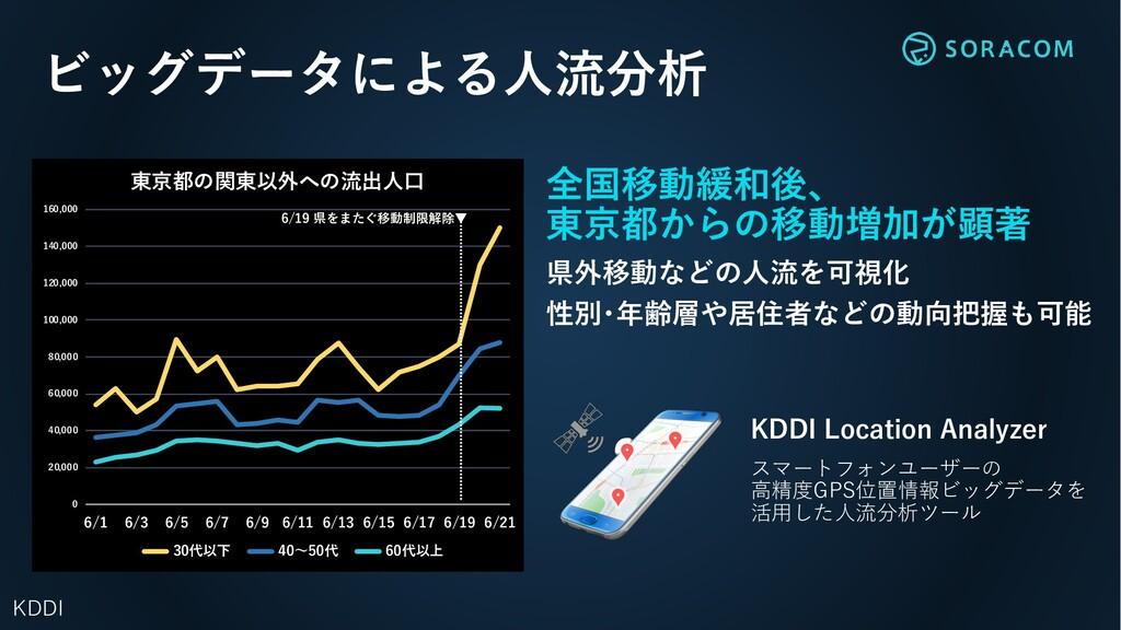 全国移動緩和後、 東京都からの移動増加が顕著 県外移動などの⼈流を可視化 性別・年齢層や居住者...