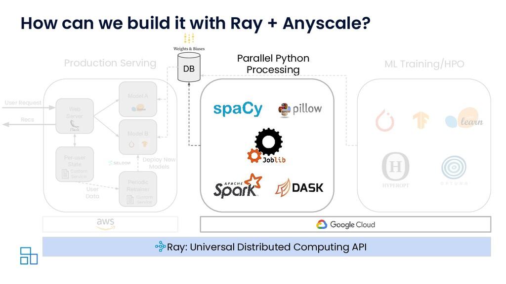 Recs Parallel Python Processing ML Training/HPO...