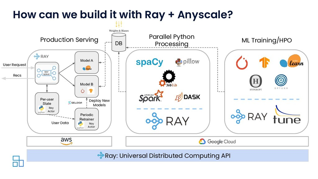 How can we build it with Ray + Anyscale? Recs U...