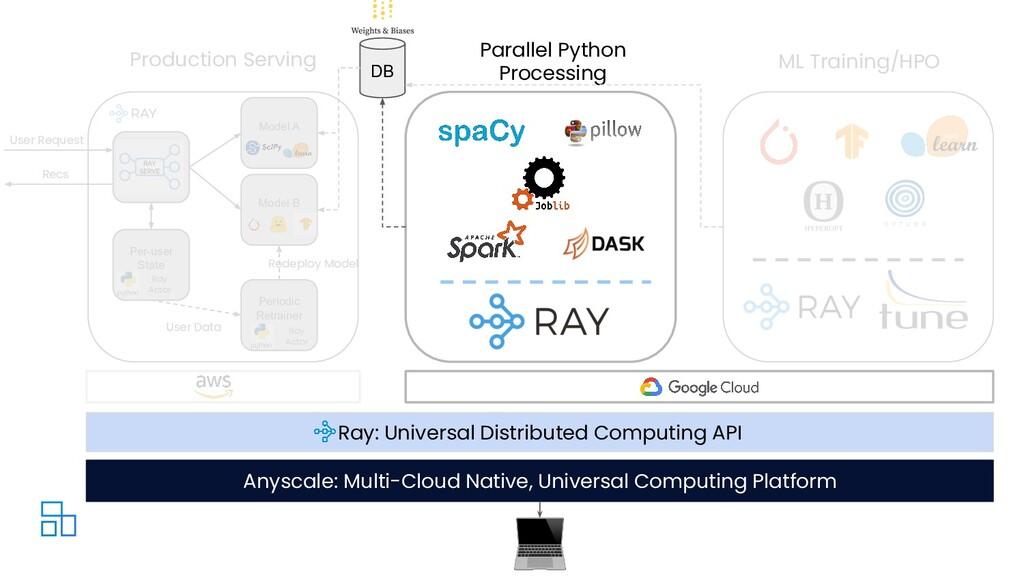 Per-user State Model A Recs User Request Ray Ac...