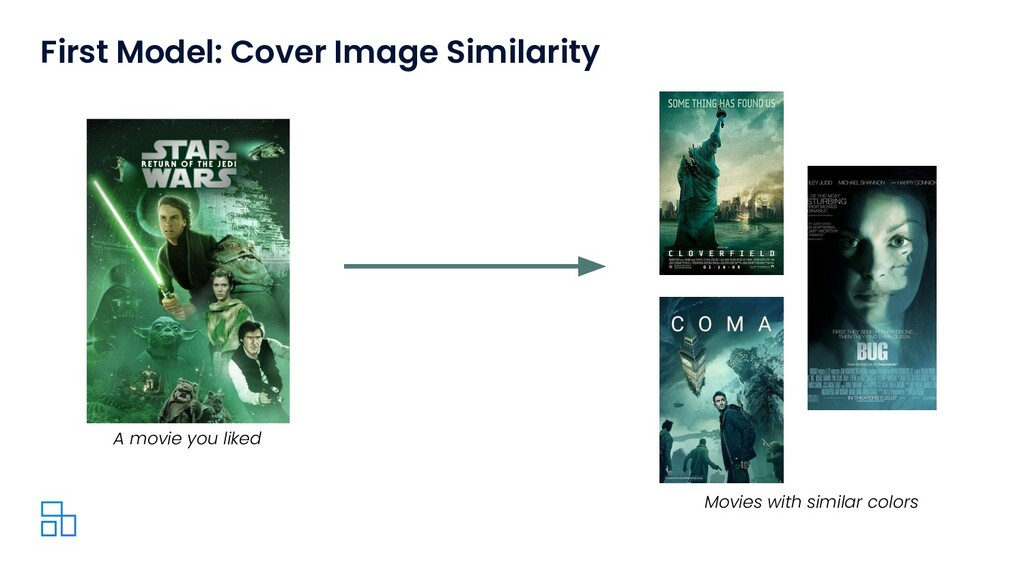 First Model: Cover Image Similarity A movie you...