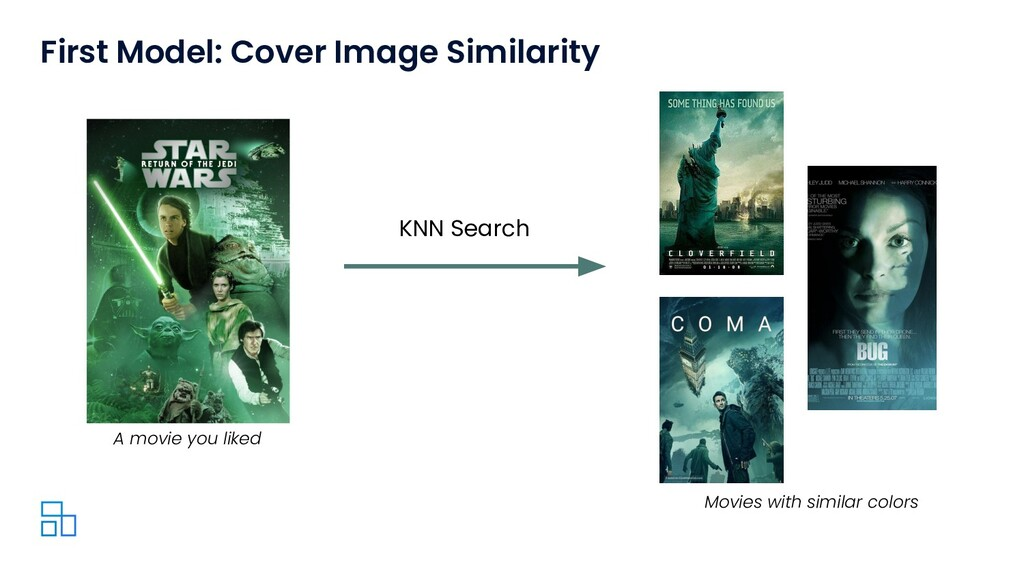 First Model: Cover Image Similarity KNN Search ...