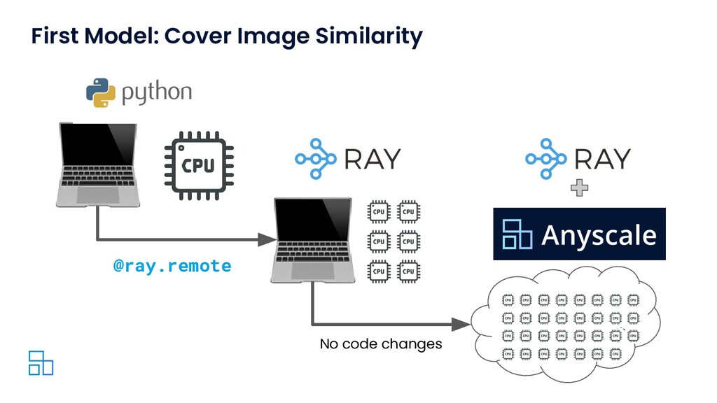 No code changes @ray.remote First Model: Cover ...