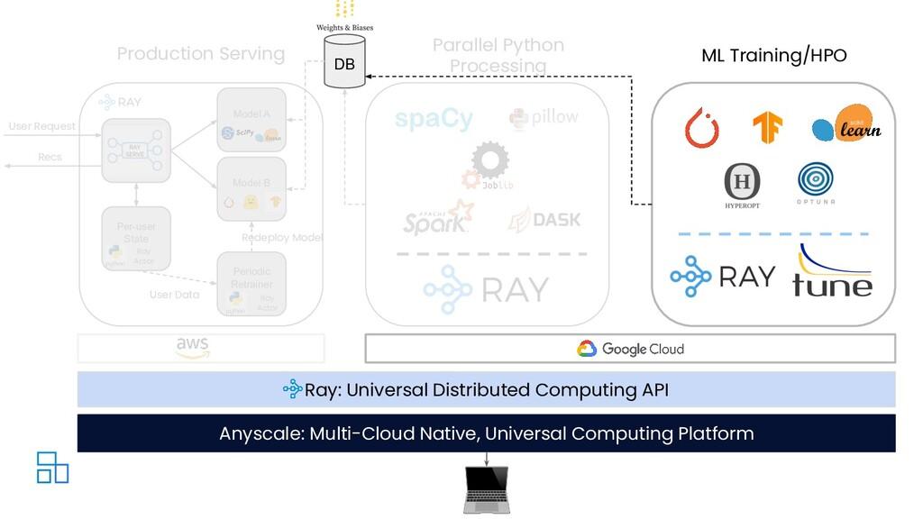 Model A Recs User Request Per-user State Ray Ac...