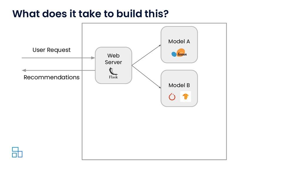 Web Server Model A User Request Model B Recomme...