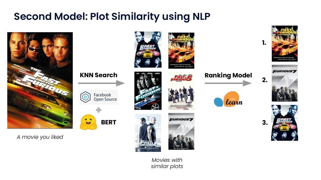 Second Model: Plot Similarity using NLP KNN Sea...
