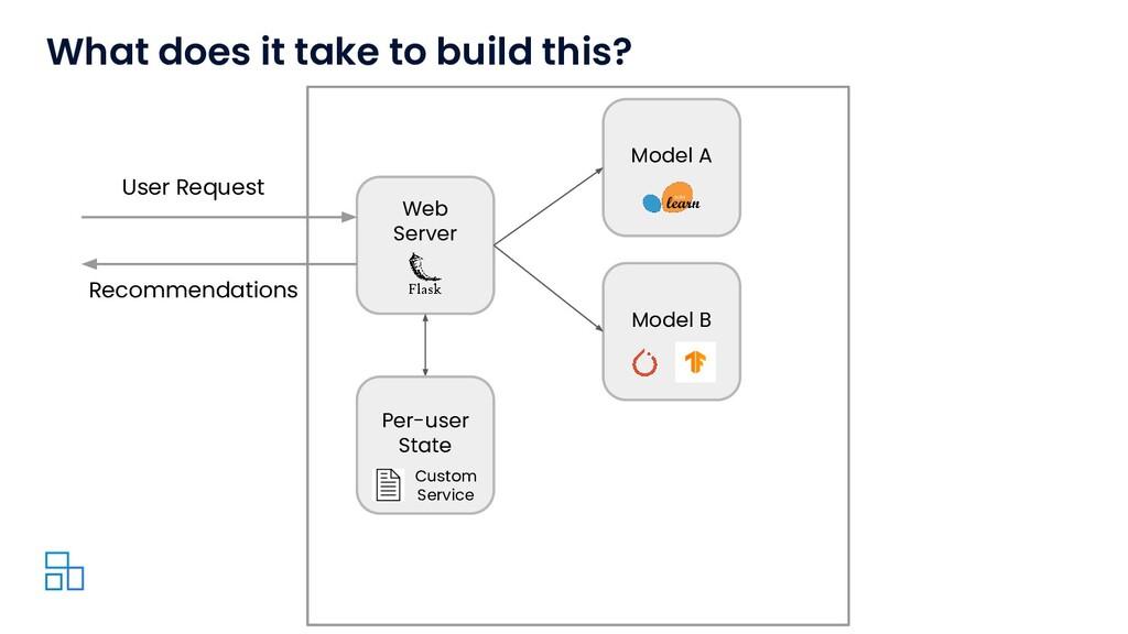 Web Server Model A User Request Model B Per-use...
