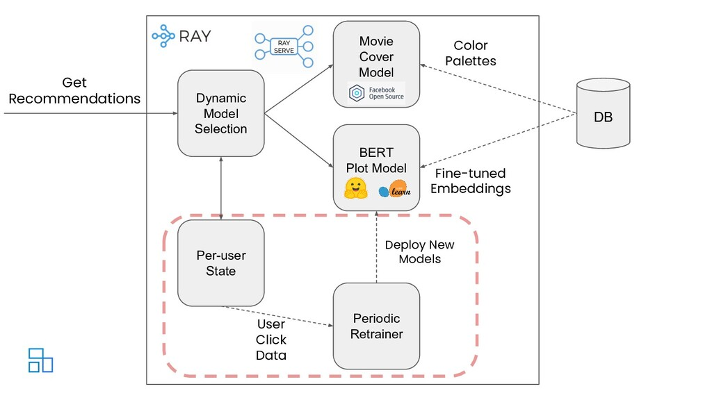 Dynamic Model Selection DB Get Recommendations ...