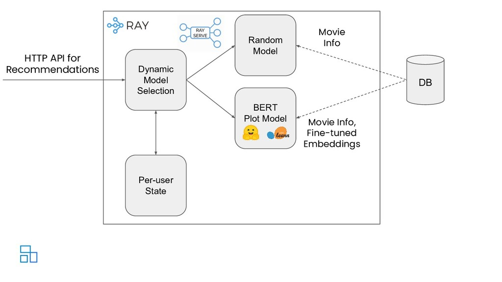 Dynamic Model Selection DB HTTP API for Recomme...