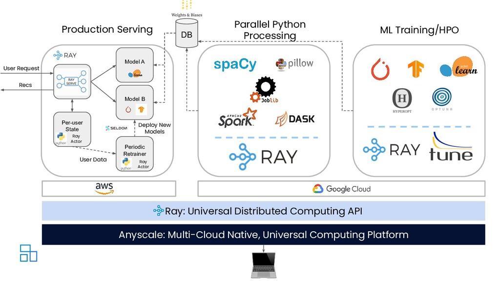 Parallel Python Processing ML Training/HPO DB R...
