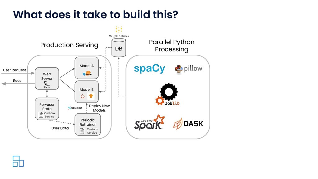 Deploy New Models Parallel Python Processing DB...