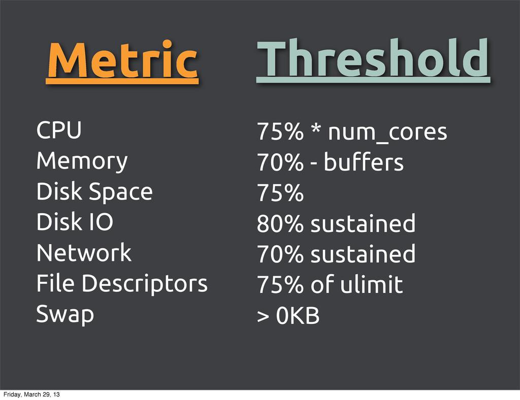 Metric CPU Memory Disk Space Disk IO Network Fi...