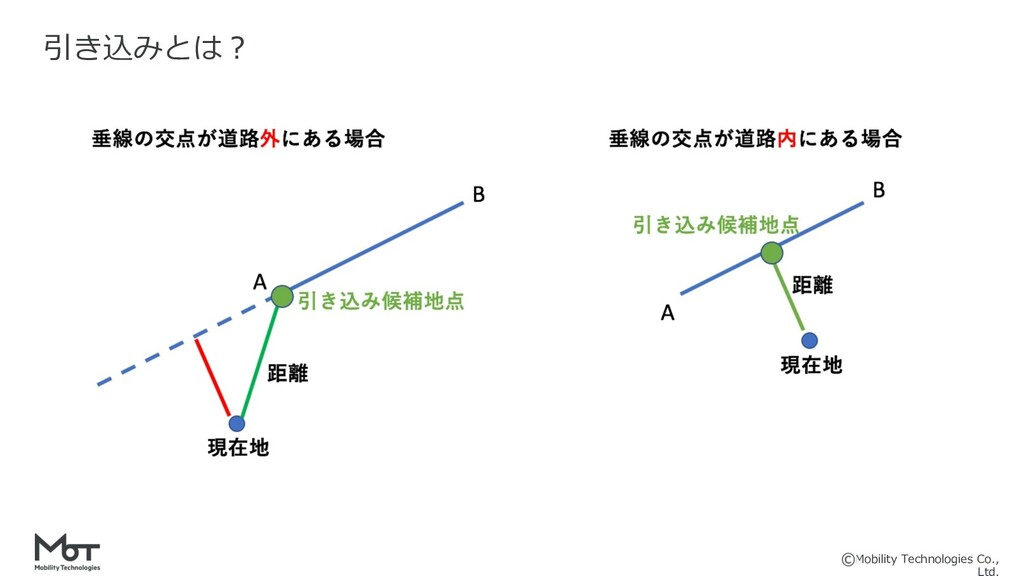 Mobility Technologies Co., 引き込みとは︖