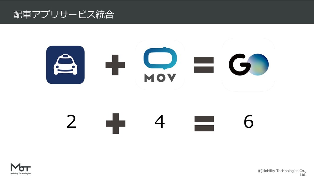 Mobility Technologies Co., 配⾞アプリサービス統合 2 4 6