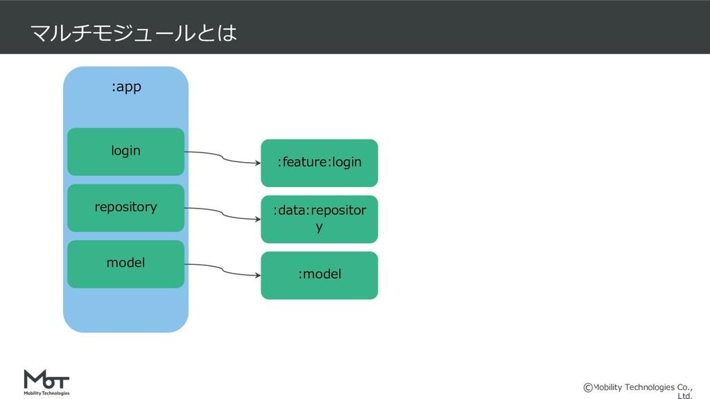 Mobility Technologies Co., マルチモジュールとは :feature:...