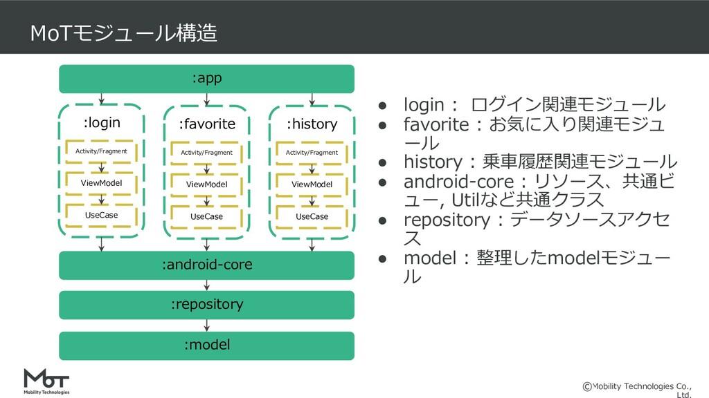 Mobility Technologies Co., MoTモジュール構造 :app :log...