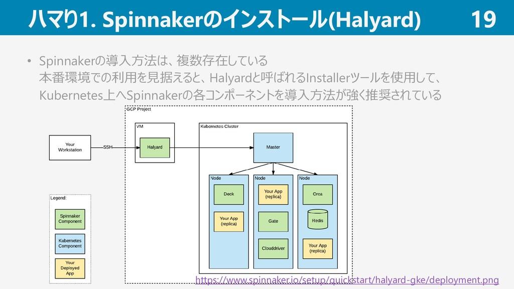 ハマり1. Spinnakerのインストール(Halyard) 19 • Spinnakerの...