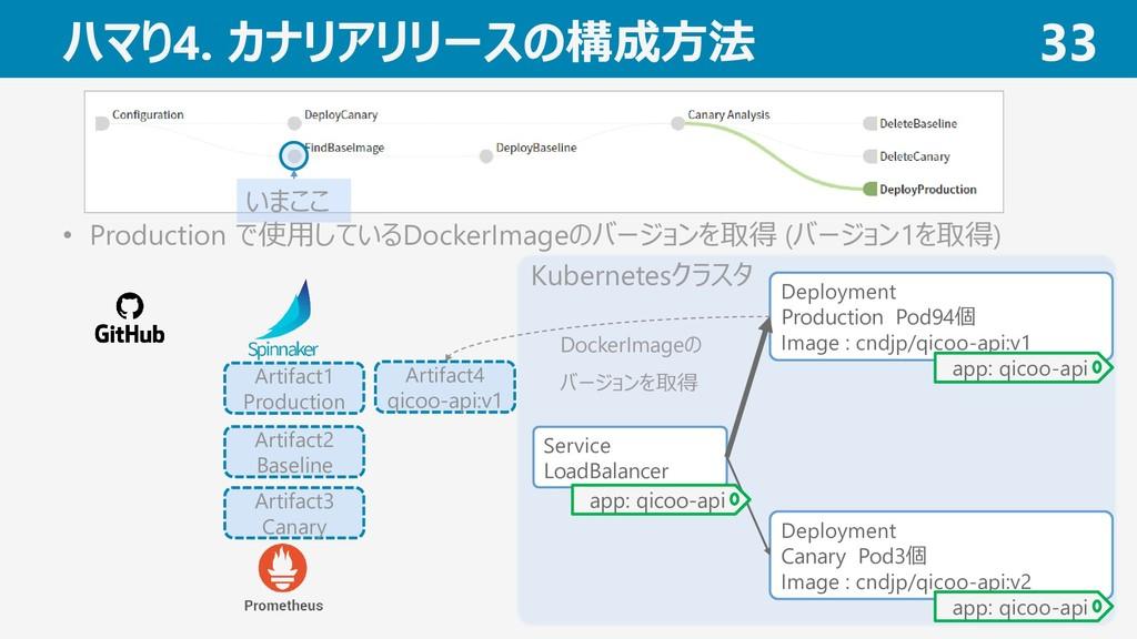ハマり4. カナリアリリースの構成方法 33 • Production で使用しているDock...