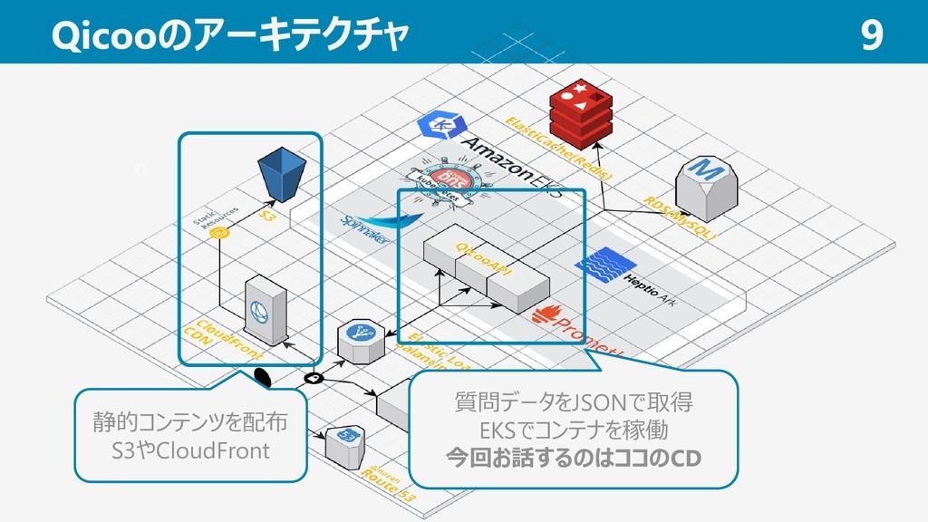 Qicooのアーキテクチャ 9 静的コンテンツを配布 S3やCloudFront 質問データを...