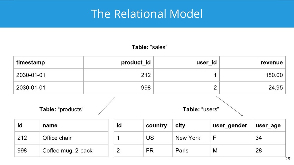 The Relational Model 28 timestamp product_id us...