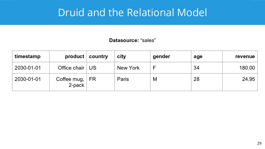 Druid and the Relational Model 29 timestamp pro...
