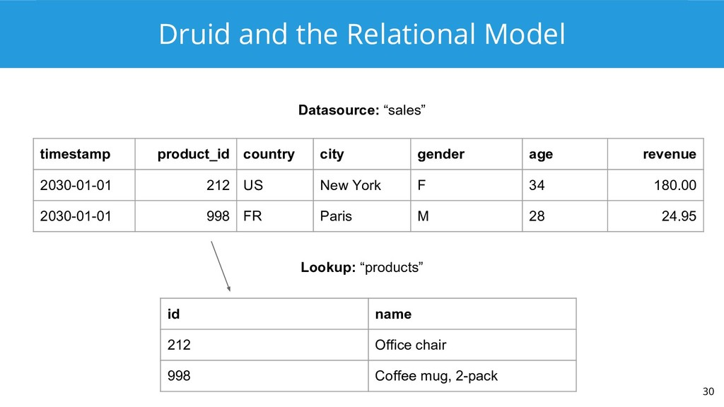"""Druid and the Relational Model 30 Datasource: """"..."""