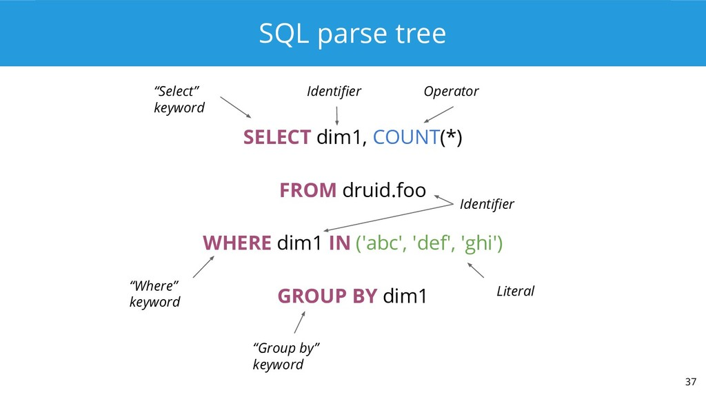 SQL parse tree SELECT dim1, COUNT(*) FROM druid...