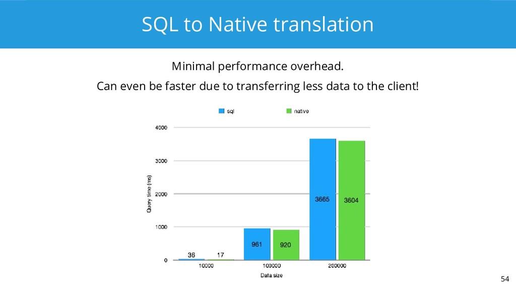 SQL to Native translation Minimal performance o...