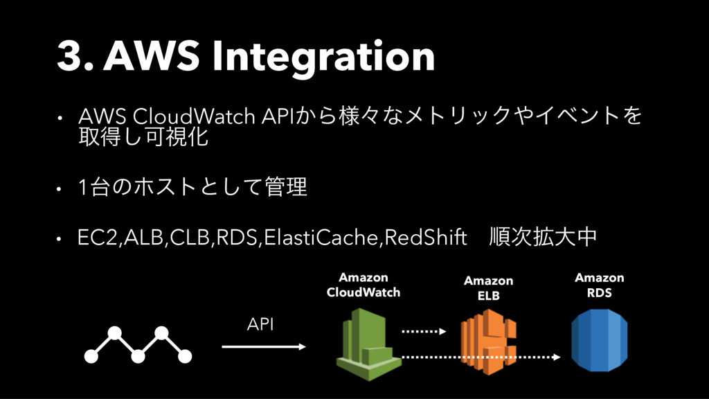 3. AWS Integration • AWS CloudWatch API͔Β༷ʑͳϝτϦ...