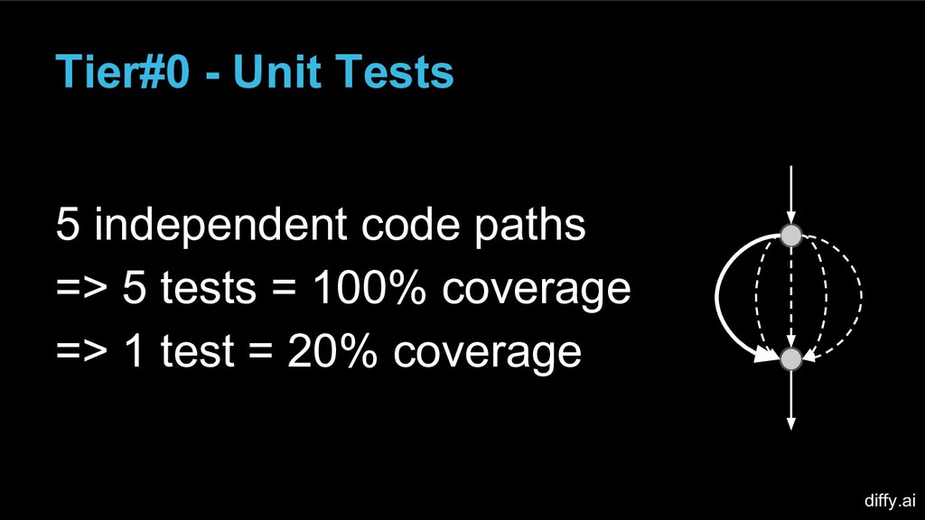 Tier#0 - Unit Tests 5 independent code paths =>...
