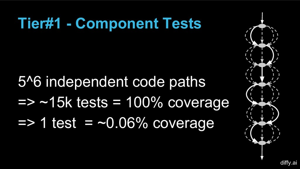Tier#1 - Component Tests 5^6 independent code p...