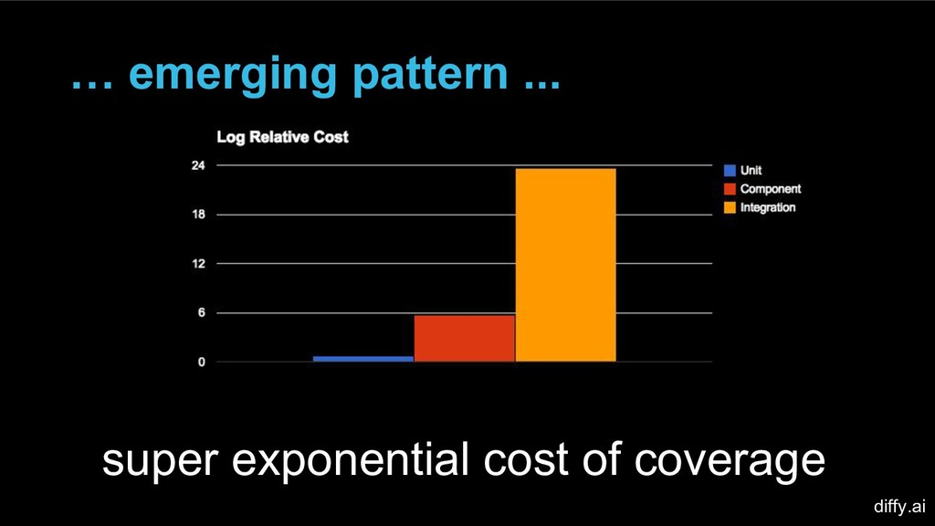 … emerging pattern ... super exponential cost o...